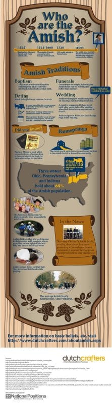 Information on the Amish